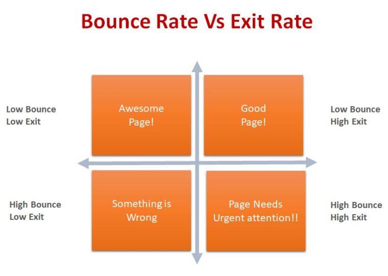 Digital Marketing Metrics - Bounce Rate Vs Exit Rate
