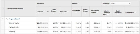 Digital Marketing Metrics - Device Used Report