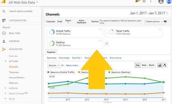 Digital Marketing Metrics - Device Used