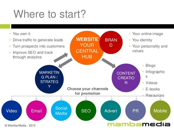 Digital Marketing Metrics - Where To Start