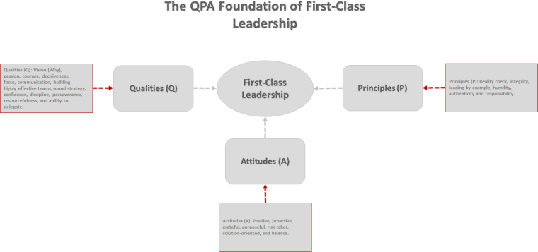 First-Class Leadership - QPA