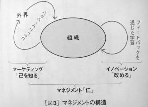 マネジメントの構造