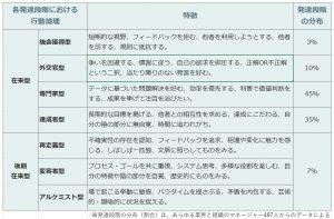 各発達段階の行動論理と特徴、分布