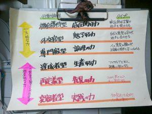 たこ梅 北店に貼られた自作の行動論理の表です