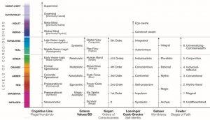 発達理論ごとの意識の発達段階対比