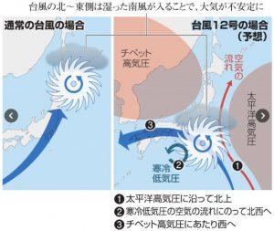 通常の台風と12号の違い(朝日新聞デジタルより拝借)