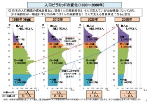 人口ピラミッドの変化(出典:厚生労働省)