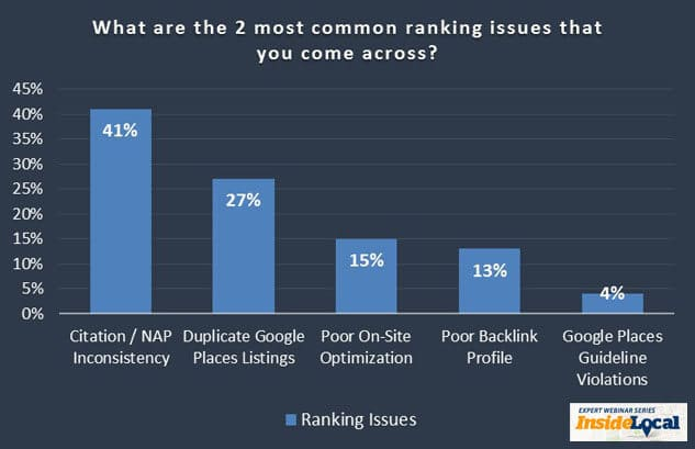 ranking issue graph