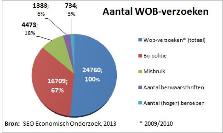 Volgens SEO kost een WOB-verzoek € 4.800; in andere landen minder dan € 1.000 (copyright grafiek: Tak van Sport).