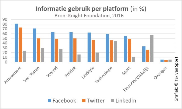 Informatie_gebruik_per_platform_app (Knight Foundation)