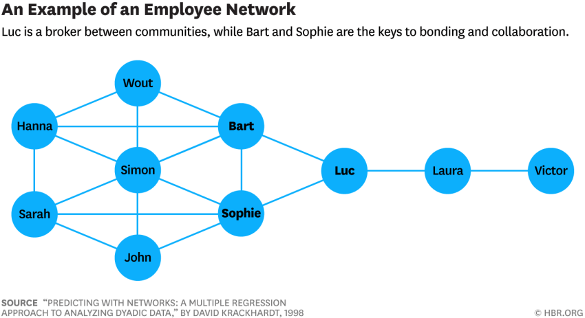employee netwerk
