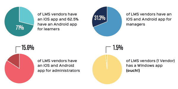 Mobile LMS Stats