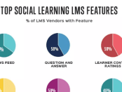 What are the top social learning LMS features? Independent learning tech analyst John Leh reveals research results