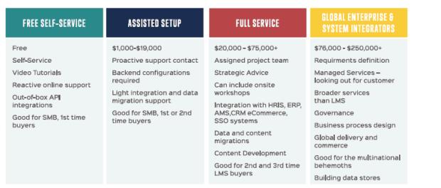 Range of LMS Pro Services
