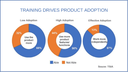 Online customer training drives product adoption - research results from TSIA