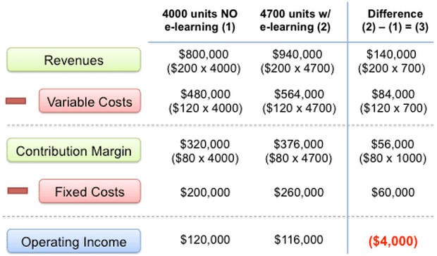 How do you calculate LMS ROI - See this example of cost-benefit analysis and breakeven analysis by FCPA and business learning expert Ajay Pangarkar