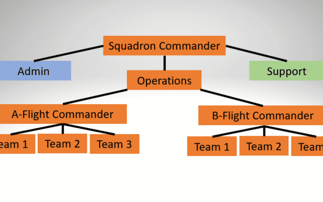 #2: What Is a Small Team?