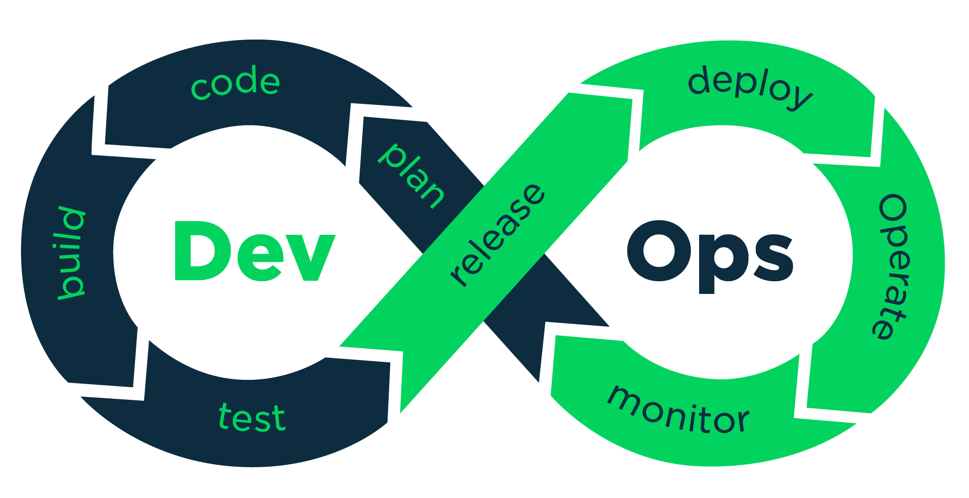 Talent Code - DevOps Cycles