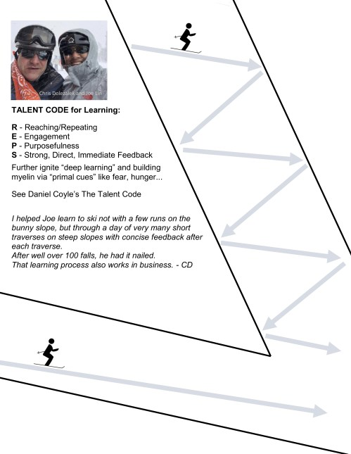 Talent Code - REPS on the Slopes