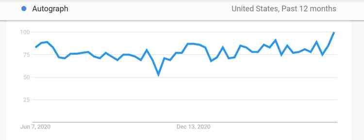 """Google keyword search activity for """"autograph"""" over 12 months"""