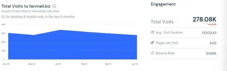 fan mail and TTM autograph site  fanmail.biz engagement rate