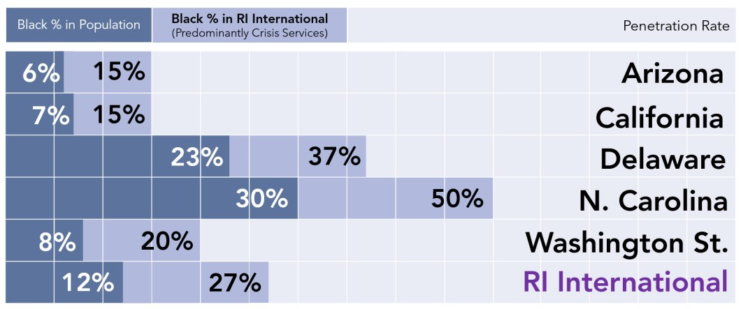 RI Race Disaggregated 2020