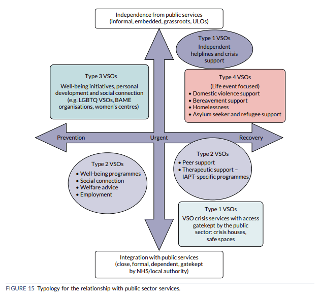 Typology for the relationship with public sector services