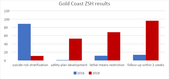 Gold Coast ZSH results
