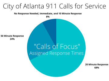 Assigned Response Times