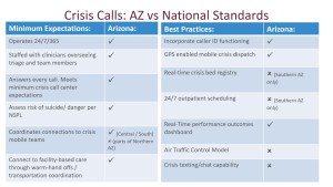Crosswalk of AZ Crisis System and SAMHSA National Guidelines for Behavioral Health Crisis Care