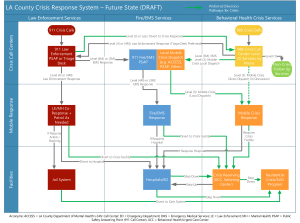 ACR System Diagram - Future State Map