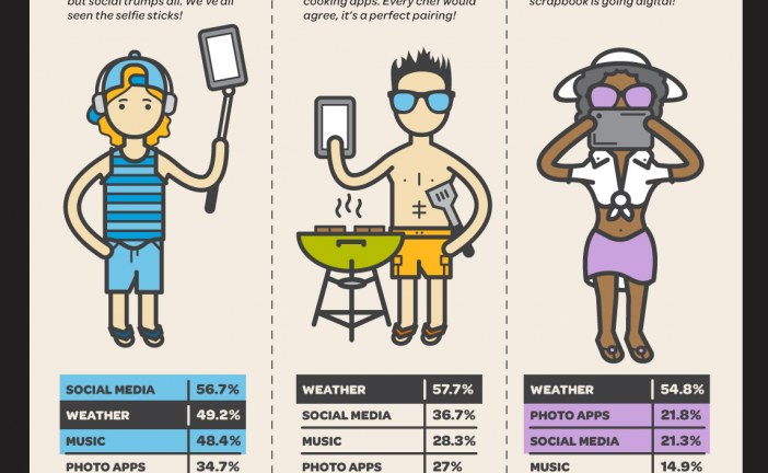 AT&T Travel Study Reveals #1 Must-Have App Across Generations