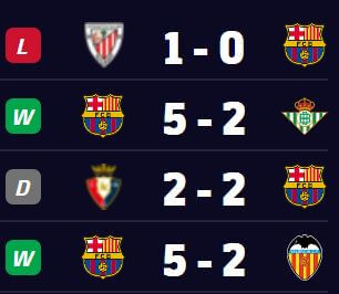 Barcelona Recent Form - Previous 4 LaLiga Games