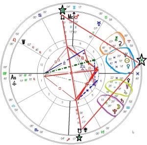 Royals Astrology