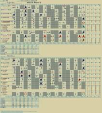 scorecard_graph 1985