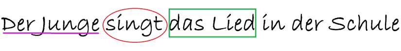 Draw a rectangle around the direct object in the sentence. In 'Der Junge singt das Lied in der Schule' the direct object is 'das Lied'.