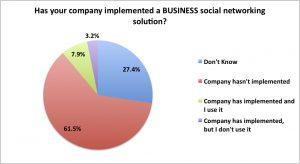 Source: Adelante SCM web survey 2013