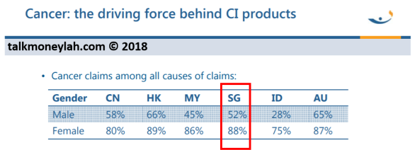 Cancer is the most claimed CI in Singapore