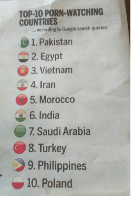 List of Top 10 Porn Watching Countries According To Google Research