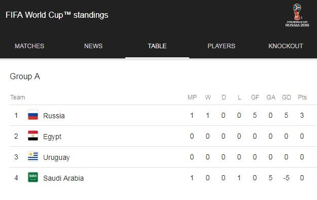 Hosts secure stunning victory in World Cup Group A opener table1
