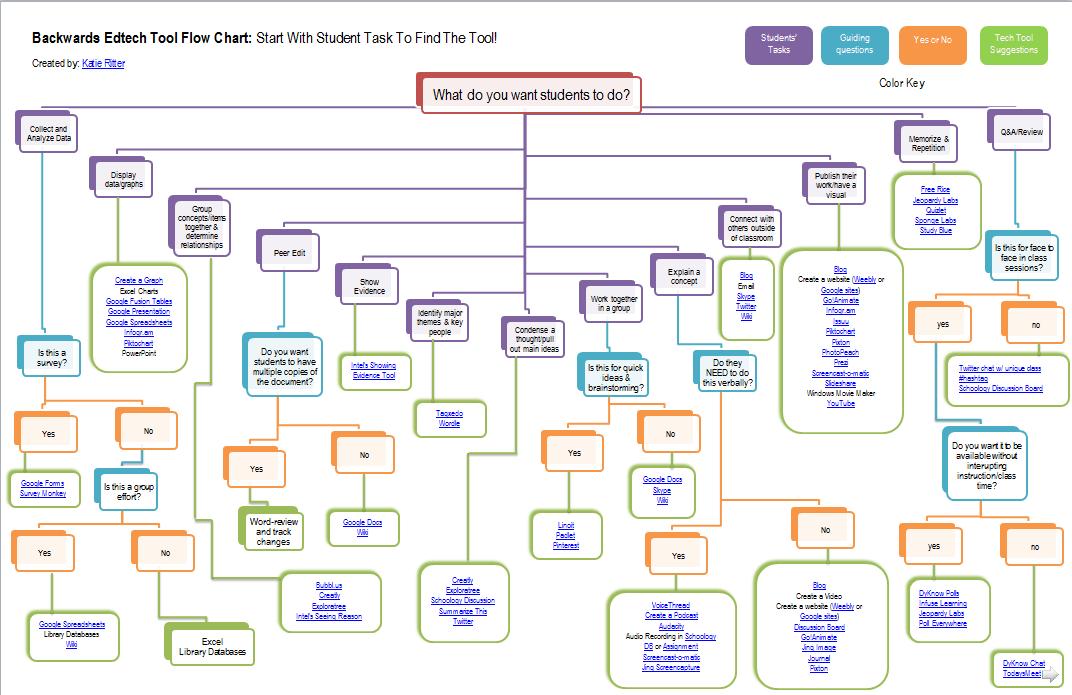Backwards Edtech Flow Chart Talk Tech With Me