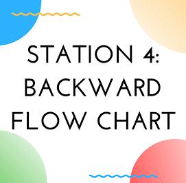 Station 4: Backward Edtech Flow Chart