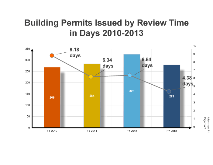 The City Building Permit Guarantee Is Getting Results
