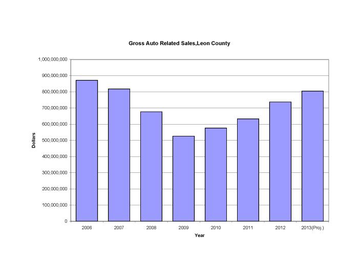 Industry Profile: Local Auto Sales Rebound