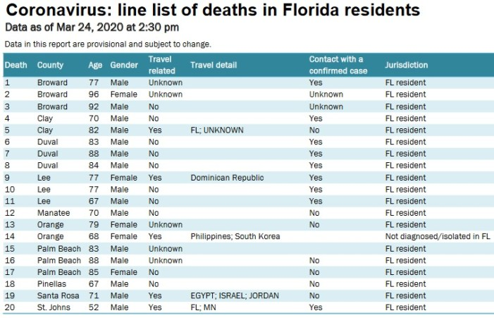 Average Age of Twenty Coronavirus Deaths in Florida is 77.8