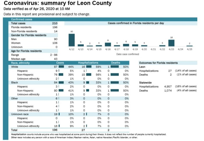 New COVID Report Shows Leon County Details