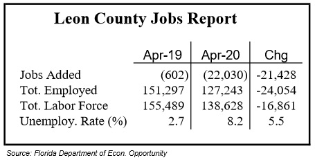 Leon County Loses 22,030 Jobs in April