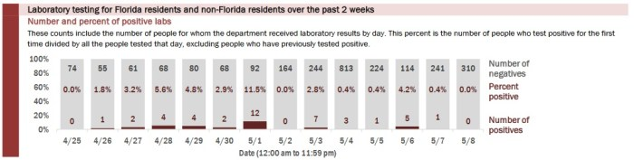 Leon County COVID-19 Positive Test Rate Falls to 4.6%