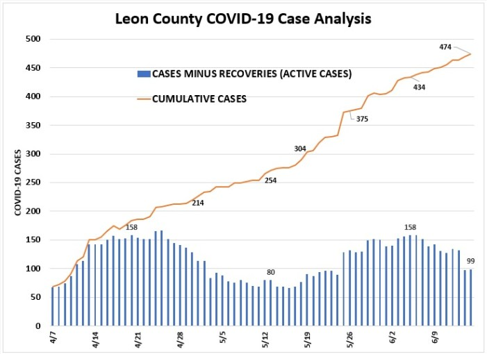 Tracking Leon County COVID Cases and Recoveries