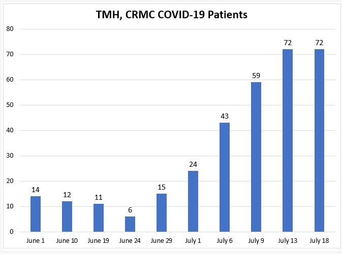 Local Hospitals Report 72 COVID Patients
